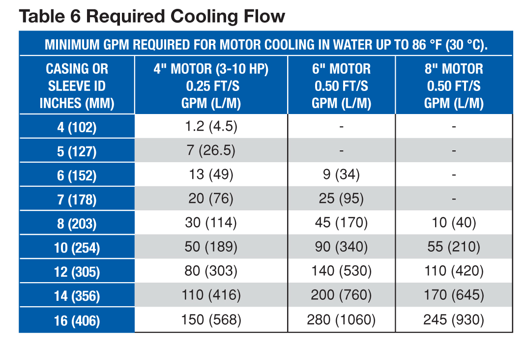 Calculating minimum cooling flows franklin aid