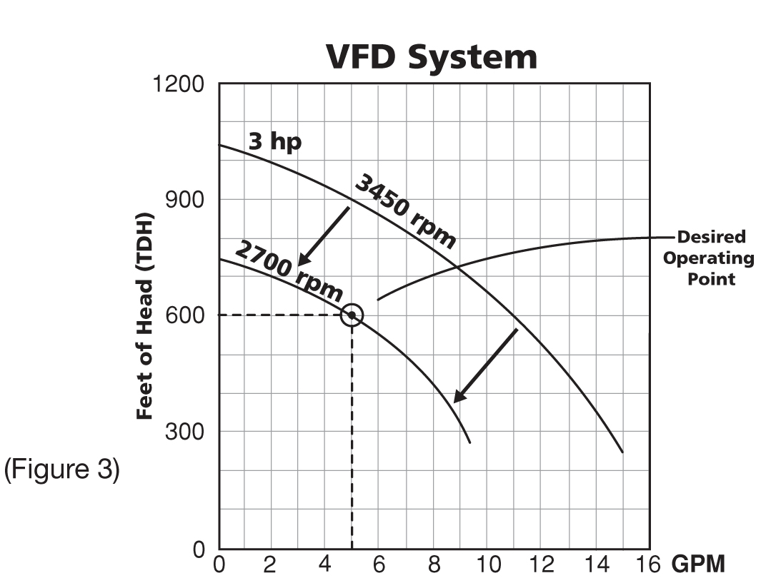 Pump Curves Vfds And Pressure Reducing Valves Franklin Aid