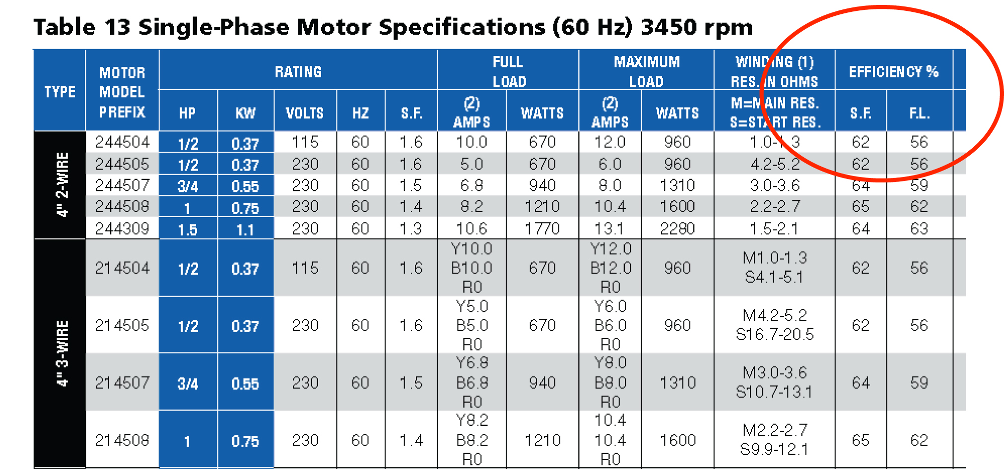 06 on baldor motor capacitor chart