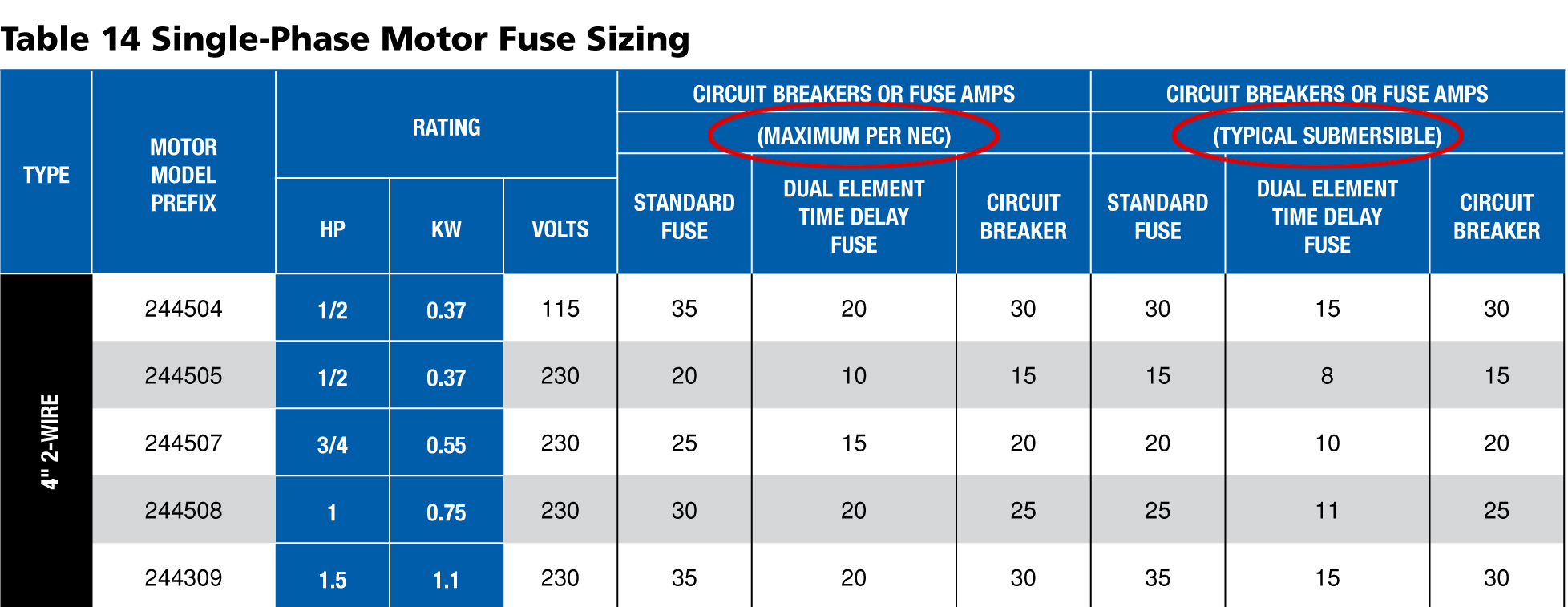Column by column single phase fuse sizing franklin aid moving greentooth Choice Image